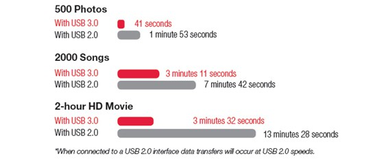 USB 3.0 transfer speed graph 544px