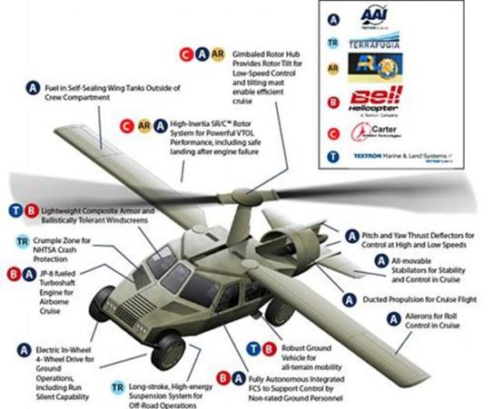 DARPA Transformer details 544px