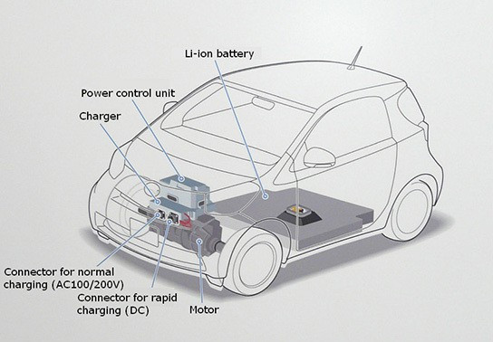 Toyota iQ Electric Vehicle img1 544px