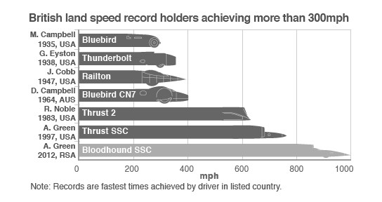 Bloodhound SSC's target as compared to previous records 544x244px