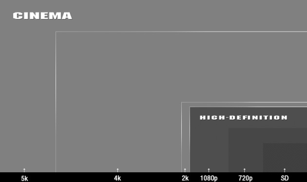 RED EPIC-M - 5K resolution as compared to other resolutions 789x469px