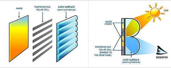 Wysips' technology - how it works 544x218px