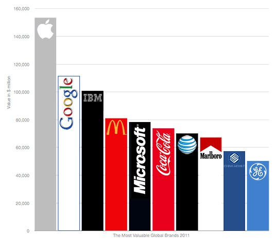 The Most Valuable Global Brands 2011 544x468px