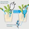 Scheurich Water Supplier Bördy