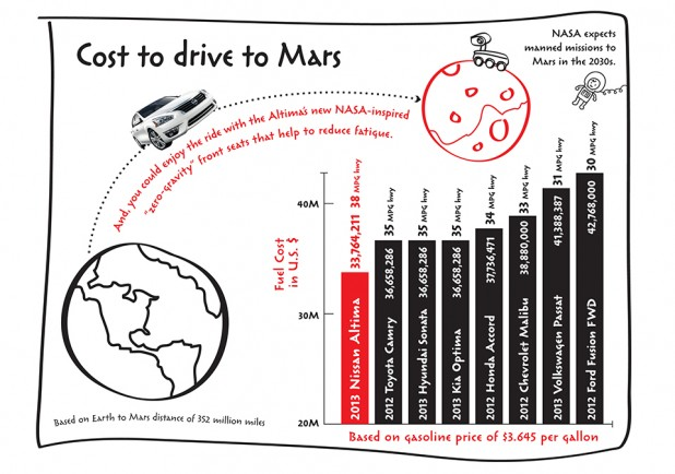 Infographic: Cost to drive to Mars