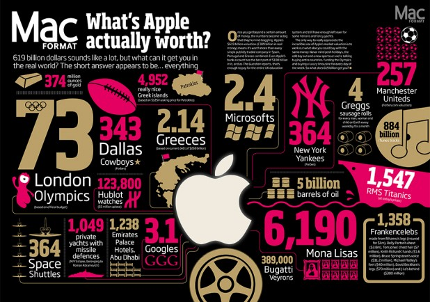 Infographic: What's Apple actually worth? by Mac FORMAT
