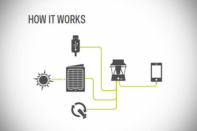 Goal Zero Lighthouse 250 Lantern and USB Power Hub - How it works