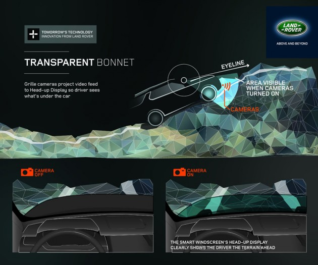 Land Rover Transparent Bonnet Virtual Imaging Concept