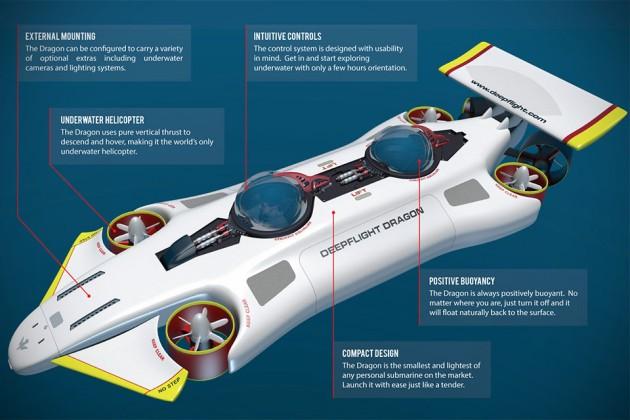 DeepFlight Dragon Personal Submarine