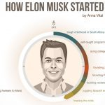 Infographic: Elon Musk – Humble Beginning To An Empire