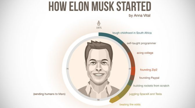 Infographic: How Elon Musk Started